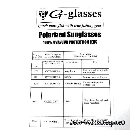 Таблица интенсивности и категории солнцезащитных очков